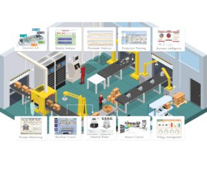 Smart Industrial IoT